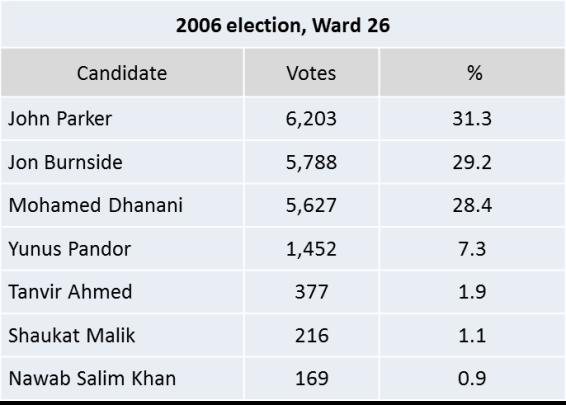 Ward26 2010