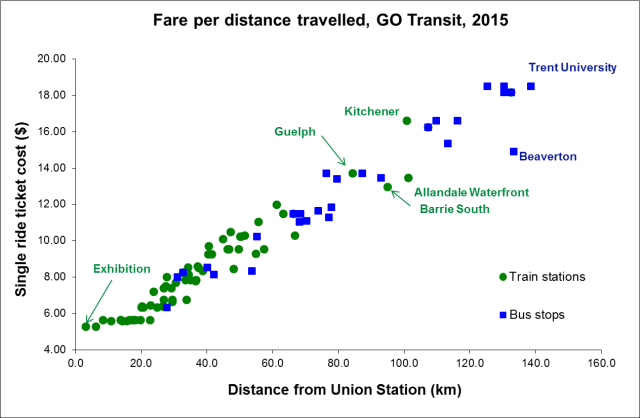 GO Fares by Km 1