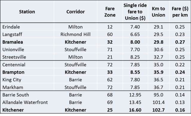 GO Kitchener Fares