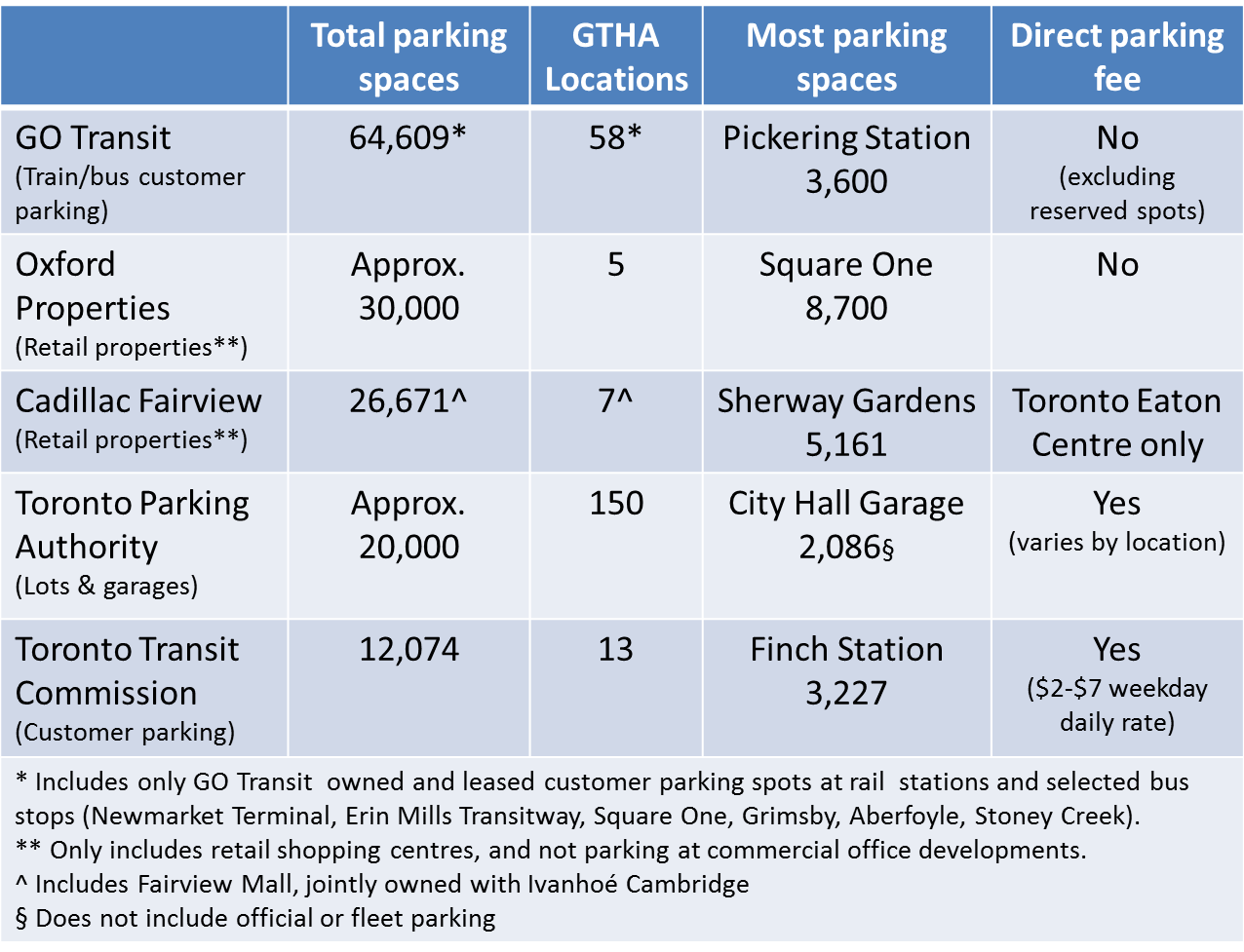 "GO Transit and the high cost of ""free"" parking 