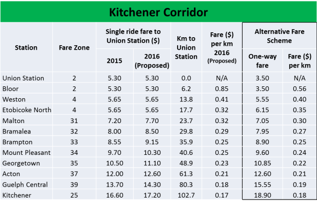 Kitchener Fare Comparison