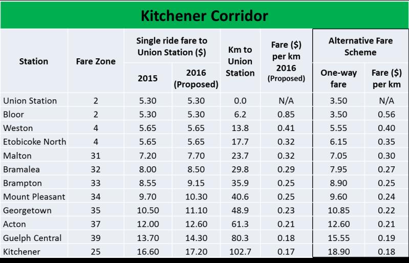 Kitchener Fare Comparison
