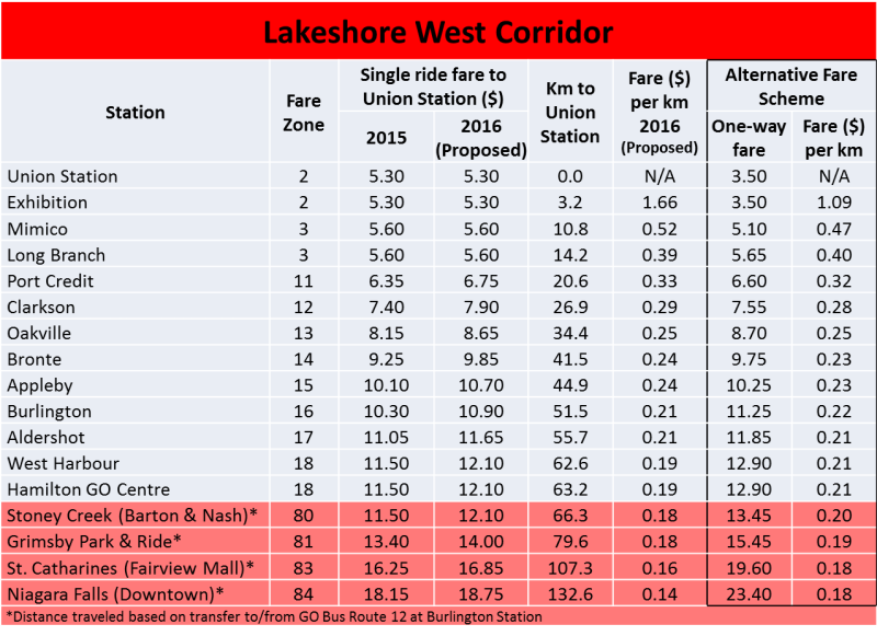 LSW Fare Comparison