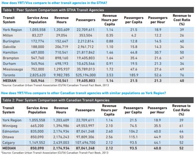 YRT Ridership Stats