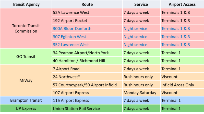 Airport Buses1