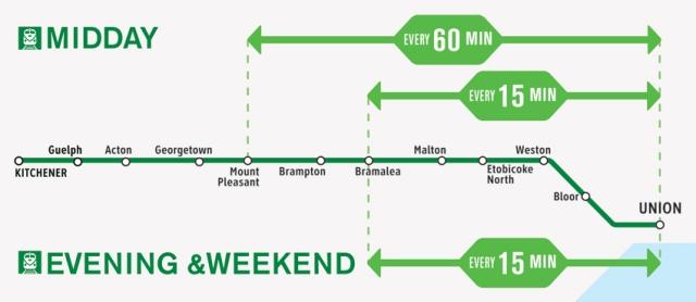 RER_Kitchener_Off-Peak_EN-850x370