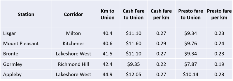 Table with fares to Union Station from Lisgar, Mount Pleasant, Bronte, Gormley, and Appleby Stations