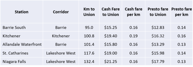 Table with fares to Union Station from Barrie South, Kitchener, Allandale , St. Catharines and Niagara Falls stations
