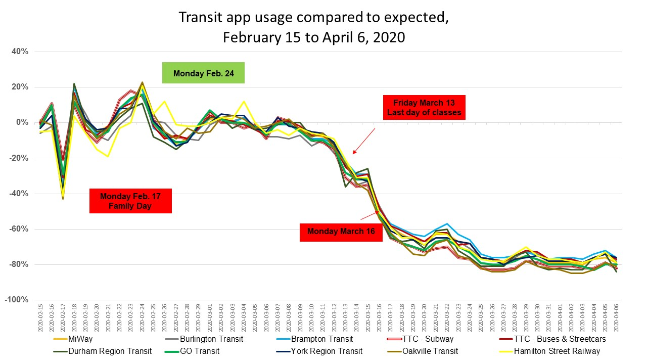 GTHA Transit app usage from Feb 15 2020